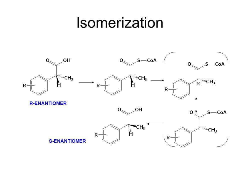 Isomerization R-ENANTIOMER S-ENANTIOMER