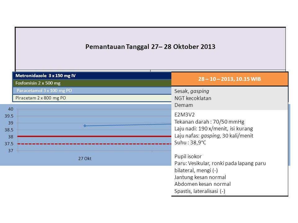 Pemantauan Tanggal 27– 28 Oktober 2013 Paracetamol 3 x 100 mg PO Piracetam 2 x 800 mg PO Metronidazole 3 x 150 mg IV Fosfomisin 2 x 500 mg 28 – 10 – 2
