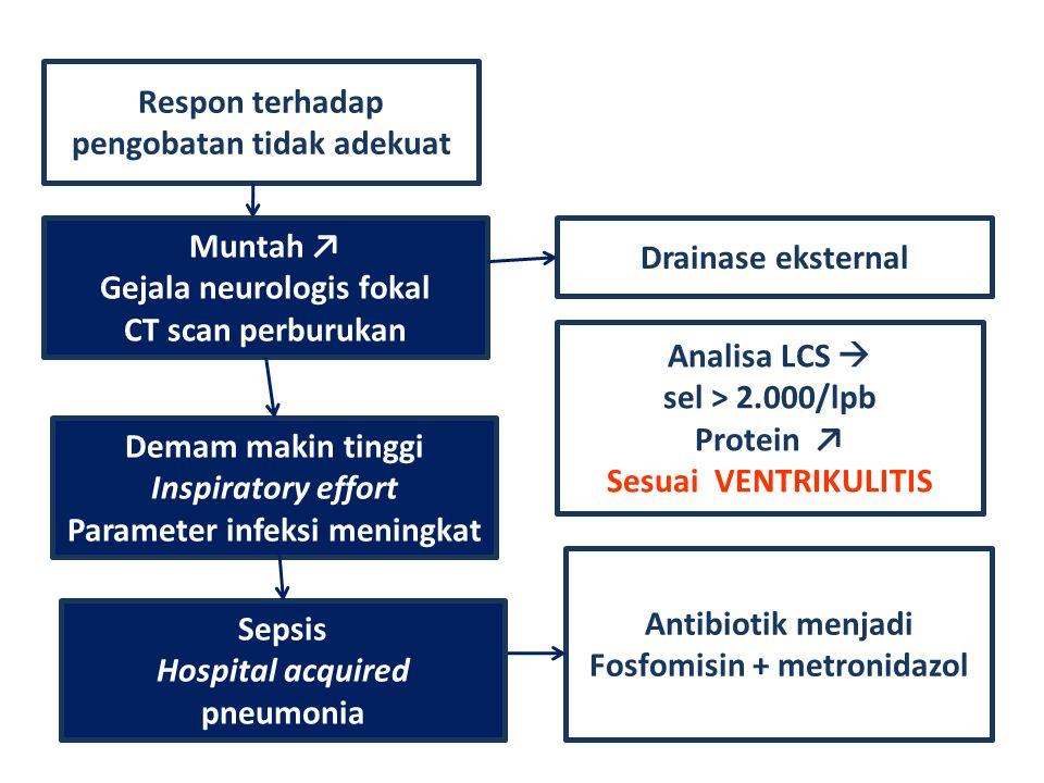 Respon terhadap pengobatan tidak adekuat Muntah ↗ Gejala neurologis fokal CT scan perburukan Drainase eksternal Analisa LCS  sel > 2.000/lpb Protein
