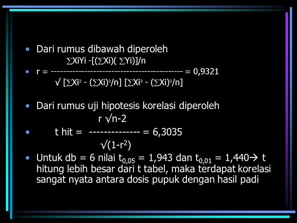 Dari rumus dibawah diperoleh  XiYi -[(  Xi)(  Yi)]/n r = -------------------------------------------- = 0,9321 √ [  Xi ² - (  Xi) ² /n] [  Xi ²