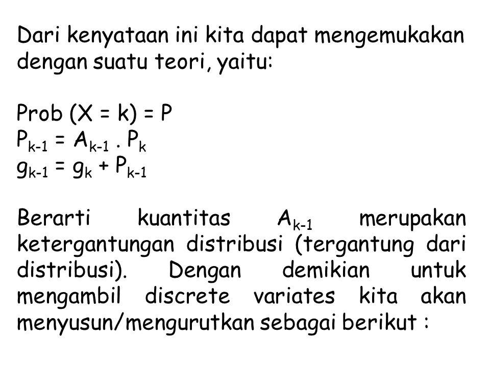 1.Generate RN : R 2.Set k = 0 3. Hitunglah P 0 dan q 0 = P0 4.