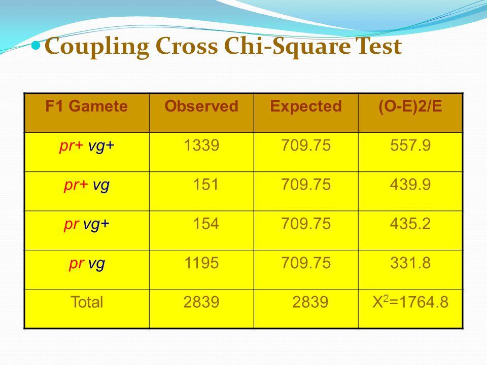 Coupling Cross Chi-Square Test F1 GameteObservedExpected(O-E)2/E pr+ vg+1339709.75557.9 pr+ vg 151709.75439.9 pr vg+ 154709.75435.2 pr vg1195709.75331