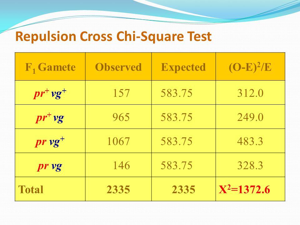 Repulsion Cross Chi-Square Test F 1 GameteObservedExpected(O-E) 2 /E pr + vg + 157 583.75312.0 pr + vg 965 583.75249.0 pr vg + 1067 583.75483.3 pr vg