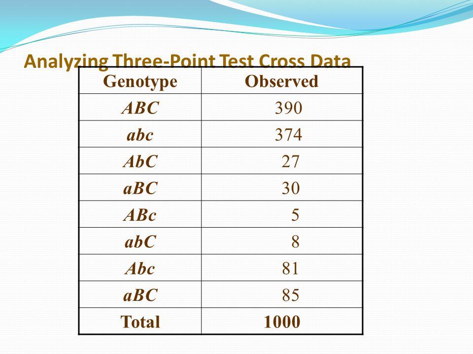 Analyzing Three-Point Test Cross Data GenotypeObserved ABC 390 abc 374 AbC 27 aBC 30 ABc 5 abC 8 Abc 81 aBC 85 Total1000