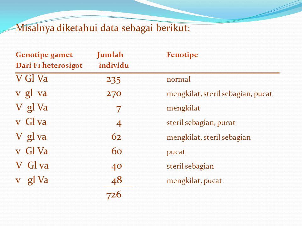 Misalnya diketahui data sebagai berikut: Genotipe gamet Jumlah Fenotipe Dari F1 heterosigot individu V Gl Va235 normal v gl va270 mengkilat, steril se