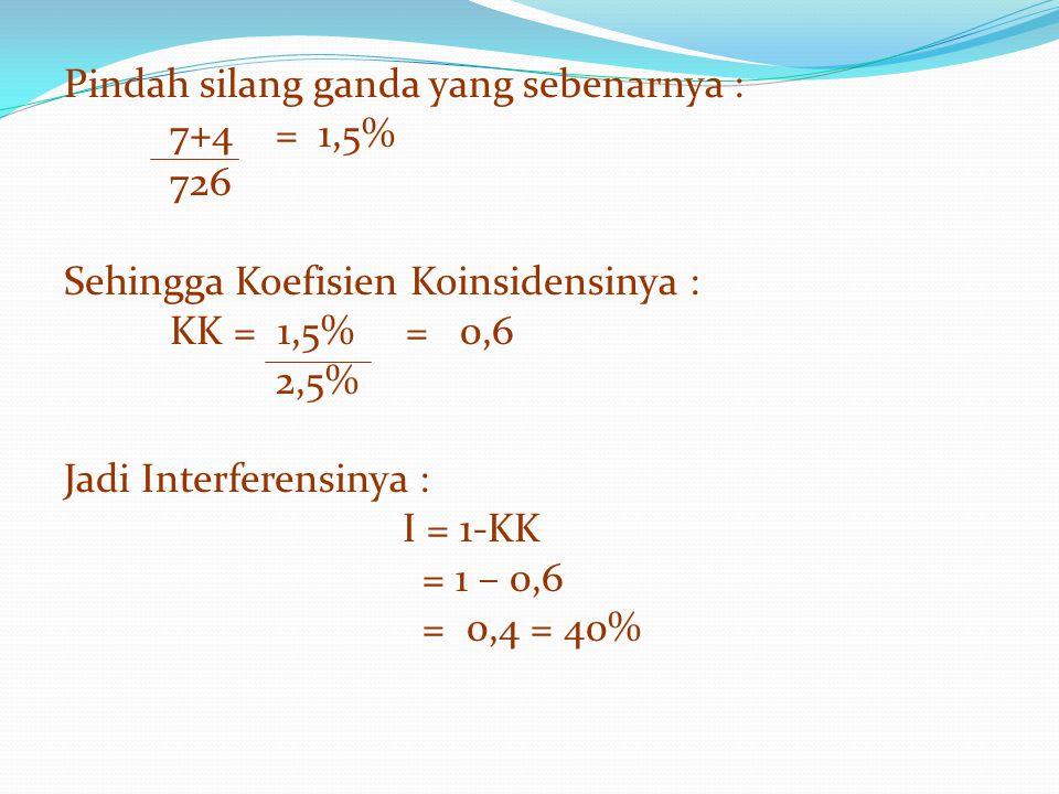 Pindah silang ganda yang sebenarnya : 7+4= 1,5% 726 Sehingga Koefisien Koinsidensinya : KK = 1,5% = 0,6 2,5% Jadi Interferensinya : I = 1-KK = 1 – 0,6