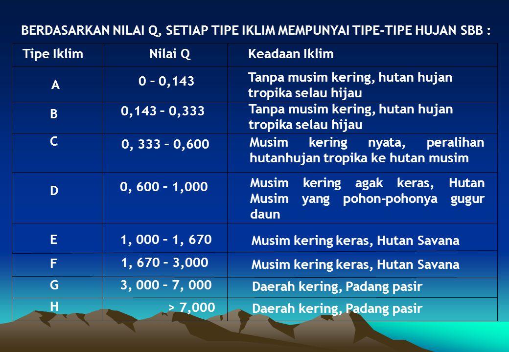 BERDASARKAN NILAI Q, SETIAP TIPE IKLIM MEMPUNYAI TIPE-TIPE HUJAN SBB : Tipe IklimNilai Q Keadaan Iklim A B C D E F G H 0 – 0,143 0,143 – 0,333 0, 333