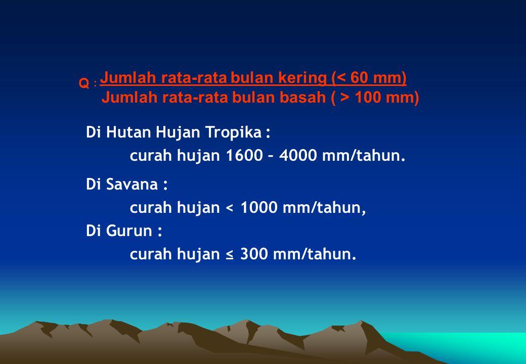BERDASARKAN NILAI Q, SETIAP TIPE IKLIM MEMPUNYAI TIPE-TIPE HUJAN SBB : Tipe IklimNilai Q Keadaan Iklim A B C D E F G H 0 – 0,143 0,143 – 0,333 0, 333 – 0,600 0, 600 – 1,000 1, 000 – 1, 670 1, 670 – 3,000 3, 000 – 7, 000 > 7,000 Tanpa musim kering, hutan hujan tropika selau hijau Musim kering nyata, peralihan hutanhujan tropika ke hutan musim Musim kering agak keras, Hutan Musim yang pohon-pohonya gugur daun Musim kering keras, Hutan Savana Daerah kering, Padang pasir