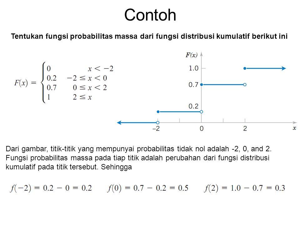 Contoh Tentukan fungsi probabilitas massa dari fungsi distribusi kumulatif berikut ini Dari gambar, titik-titik yang mempunyai probabilitas tidak nol