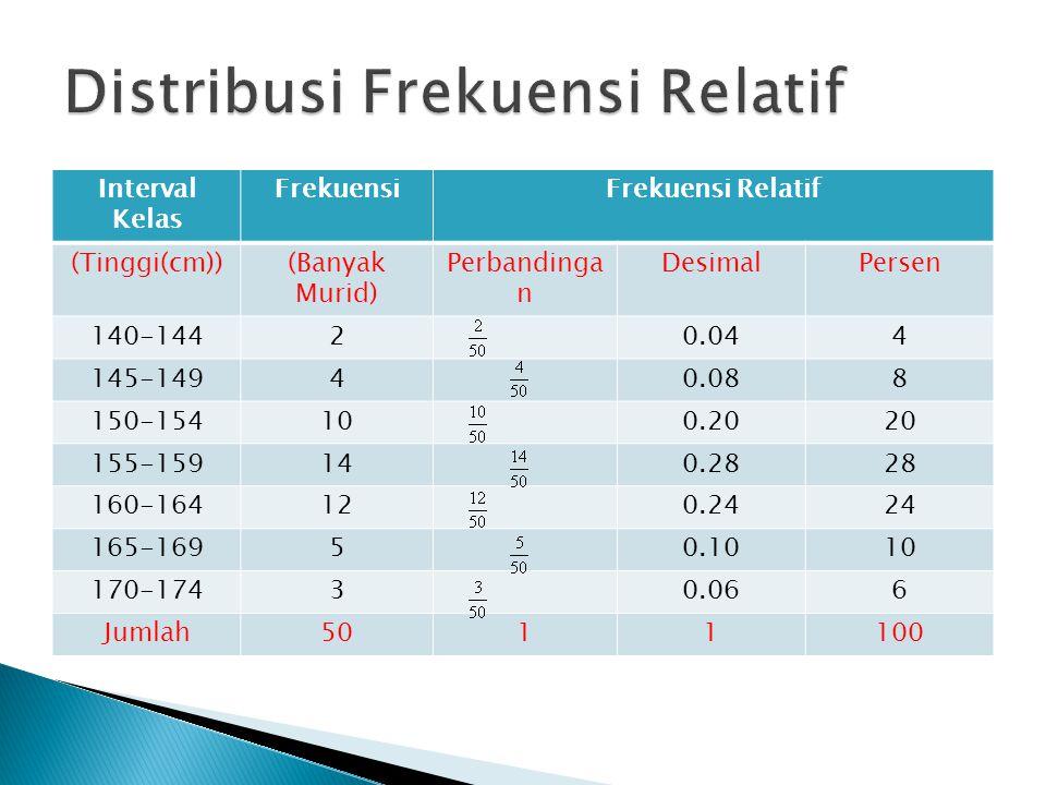 Distribusi Frekuensi BiasaDistribusi Frekuensi Kumulatif Kurang Dari Tinggi (cm)FrekuensiTinggi (Cm) Frekuensi Kumulatif < 1400 140-1442<1450+2 = 2 145-1494<1500+2+4 = 6 150-15410<1550+2+4+10 = 16 155-15914<1600+2+4+10+14 = 30 160-16412<1650+2+4+10+14 +12= 42 165-1695<1700+2+4+10+14 +12+5= 47 170-1743<1750+2+4+10+14 +12+5+3= 50