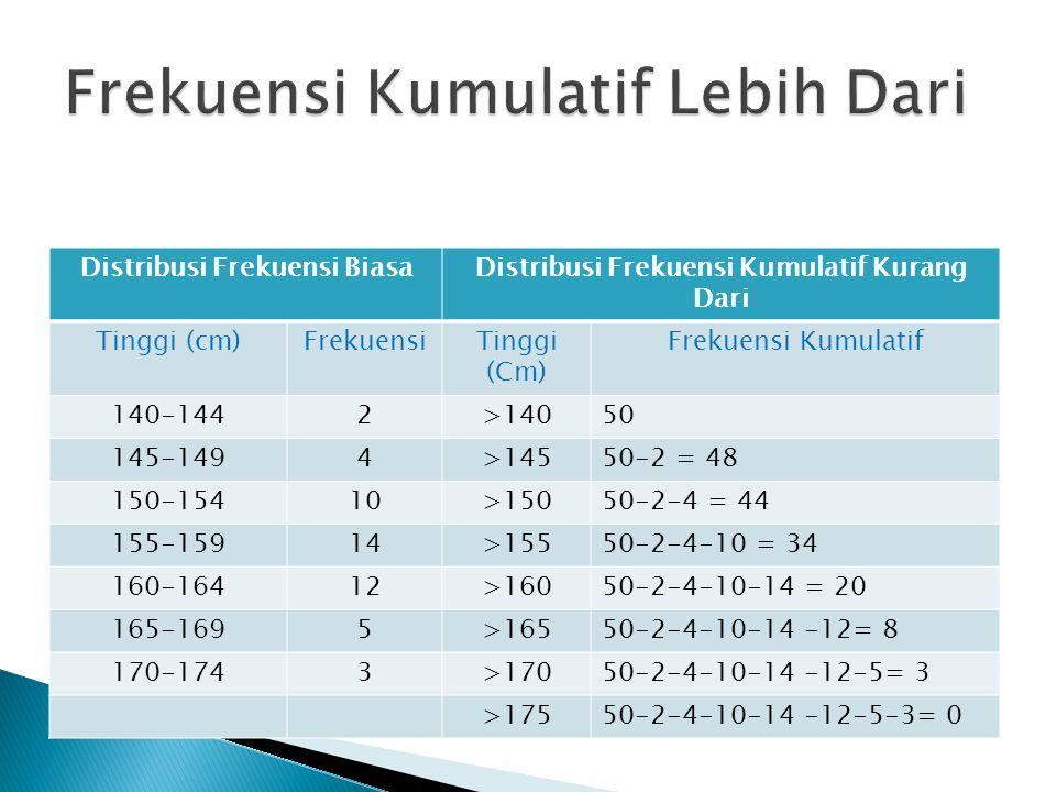 Distribusi Frekuensi BiasaDistribusi Frekuensi Kumulatif Kurang Dari Tinggi (cm)FrekuensiTinggi (Cm) Frekuensi Kumulatif 140-1442>14050 145-1494>14550-2 = 48 150-15410>15050-2-4 = 44 155-15914>15550-2-4-10 = 34 160-16412>16050-2-4-10-14 = 20 165-1695>16550-2-4-10-14 -12= 8 170-1743>17050-2-4-10-14 -12-5= 3 >17550-2-4-10-14 -12-5-3= 0