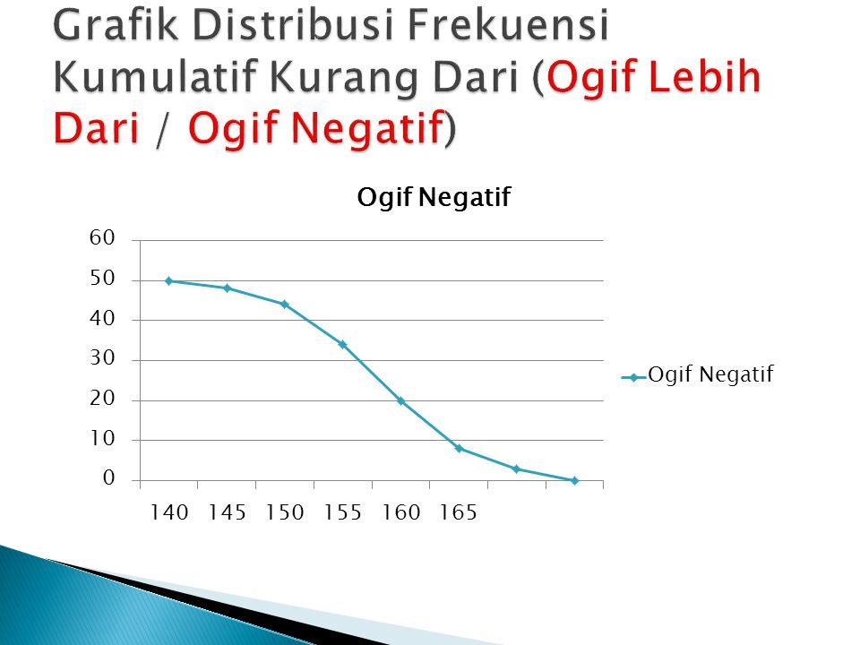 UmurFrekuensi Relatif 16-2012.31 21-2515.38 26-3024.62 31-3521.54 36-4015.38 41-457.69 46-503.08 1.Susunlah Ke Dalam Distribusi Frekuensi Asalnya (Distribusi Frekuensi Biasa) dan Gambarkan Histogram dan Poligonnya.