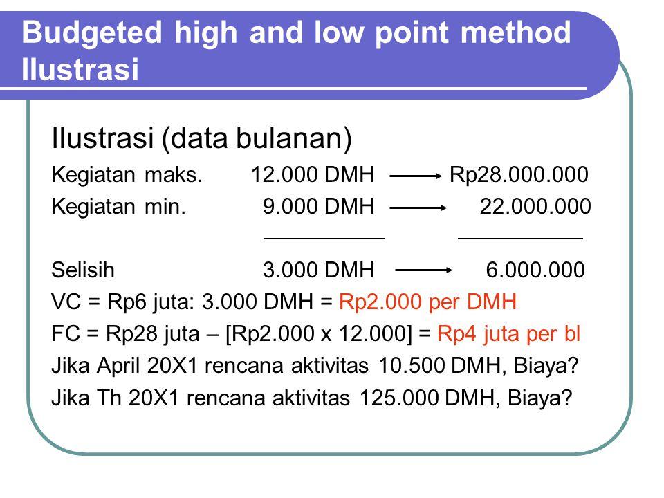 Budgeted high and low point method Ilustrasi Ilustrasi (data bulanan) Kegiatan maks.12.000 DMHRp28.000.000 Kegiatan min.