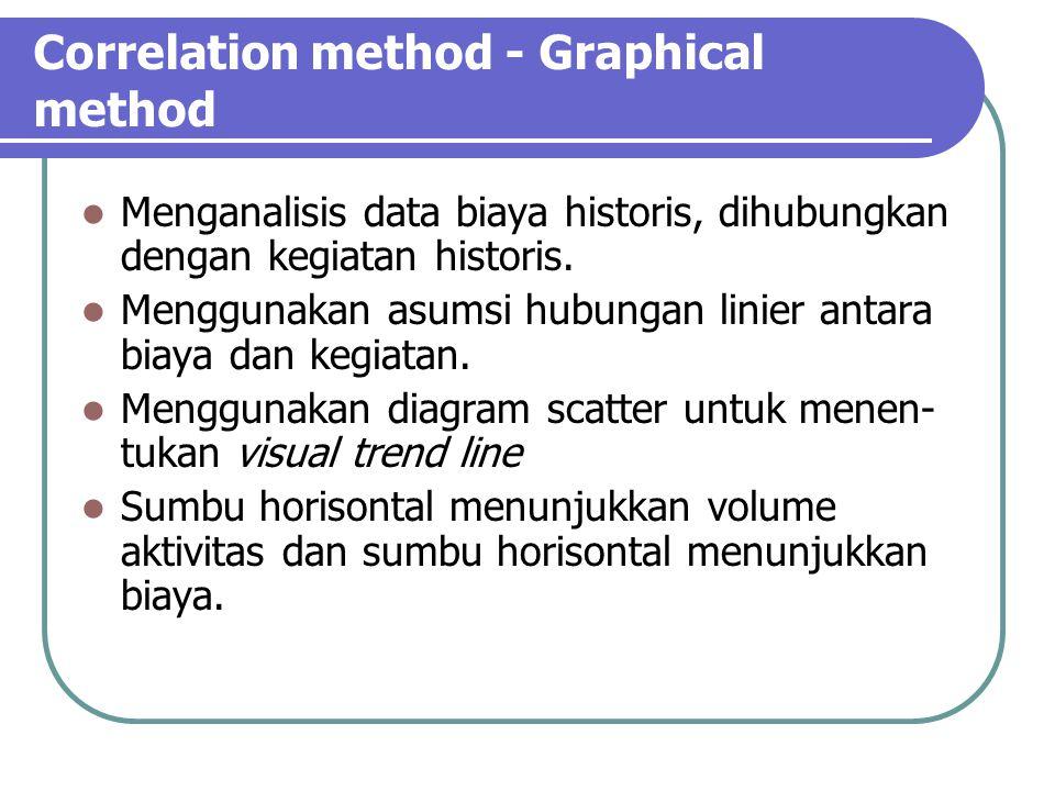 Correlation method - Graphical method Menganalisis data biaya historis, dihubungkan dengan kegiatan historis.