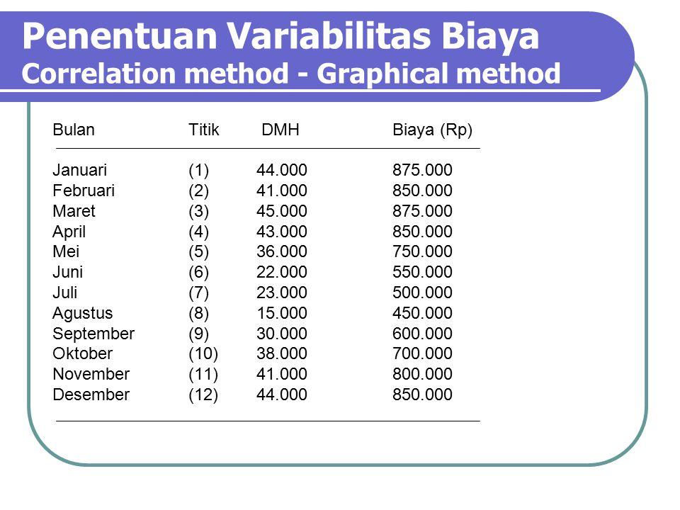 Penentuan Variabilitas Biaya Correlation method - Graphical method BulanTitik DMHBiaya (Rp) Januari(1)44.000875.000 Februari(2)41.000850.000 Maret(3)45.000875.000 April(4)43.000850.000 Mei(5)36.000750.000 Juni(6)22.000550.000 Juli(7)23.000500.000 Agustus(8)15.000450.000 September(9)30.000600.000 Oktober(10)38.000700.000 November(11)41.000800.000 Desember(12)44.000850.000