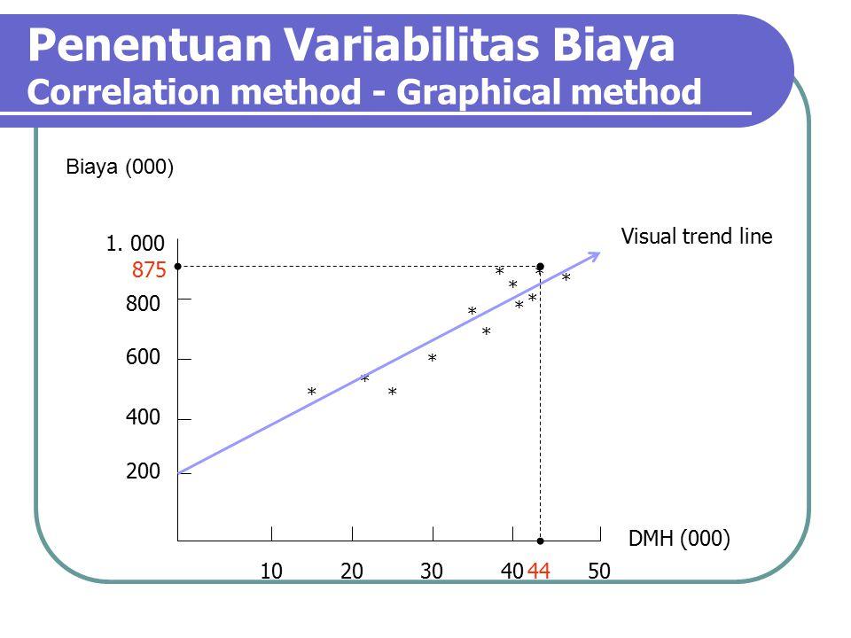 Penentuan Variabilitas Biaya Correlation method - Graphical method Biaya (000) DMH (000) 1020304050 200 400 600 800 1.
