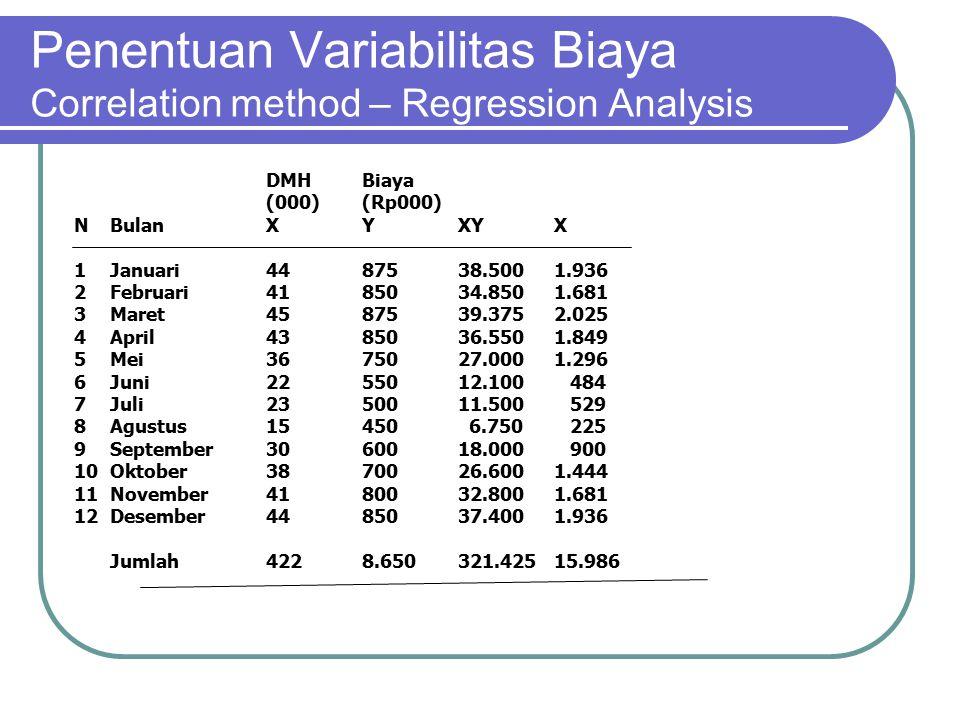 Penentuan Variabilitas Biaya Correlation method – Regression Analysis DMHBiaya (000)(Rp000) NBulanXYXYX 1Januari4487538.5001.936 2Februari4185034.8501.681 3Maret4587539.3752.025 4April4385036.5501.849 5Mei3675027.0001.296 6Juni2255012.100 484 7Juli2350011.500 529 8Agustus15450 6.750 225 9September3060018.000 900 10Oktober3870026.6001.444 11November4180032.8001.681 12Desember4485037.4001.936 Jumlah4228.650321.42515.986