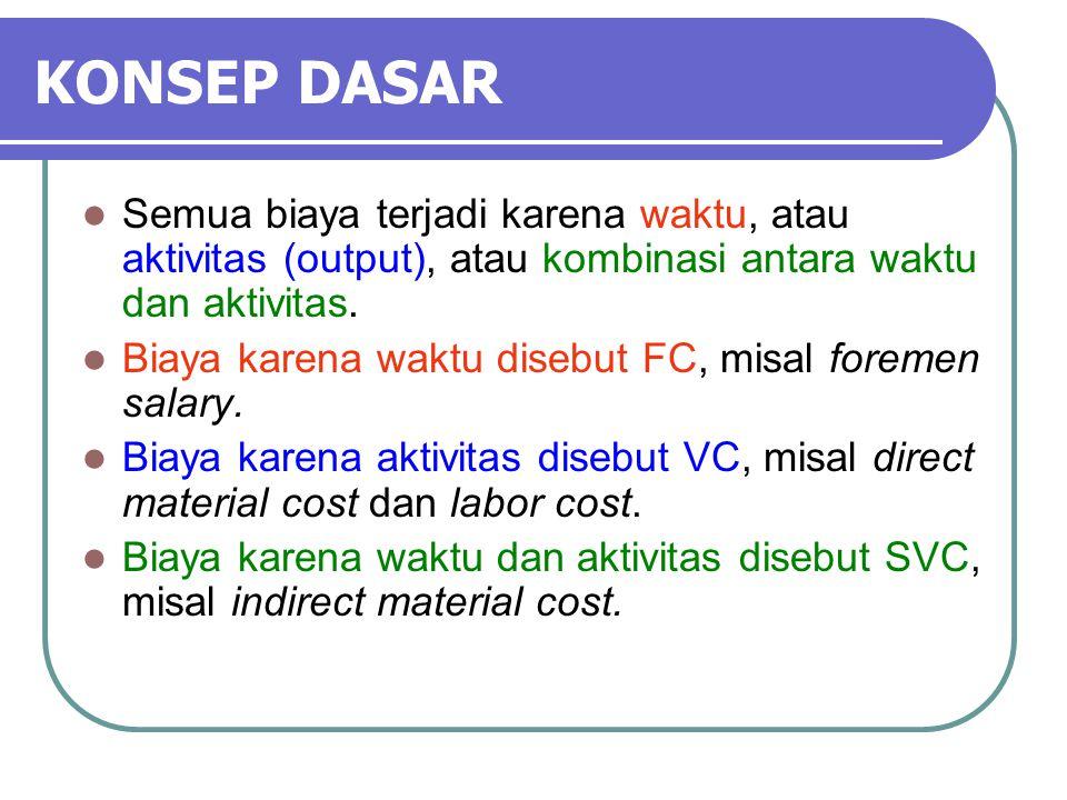 KONSEP DASAR Semua biaya terjadi karena waktu, atau aktivitas (output), atau kombinasi antara waktu dan aktivitas.