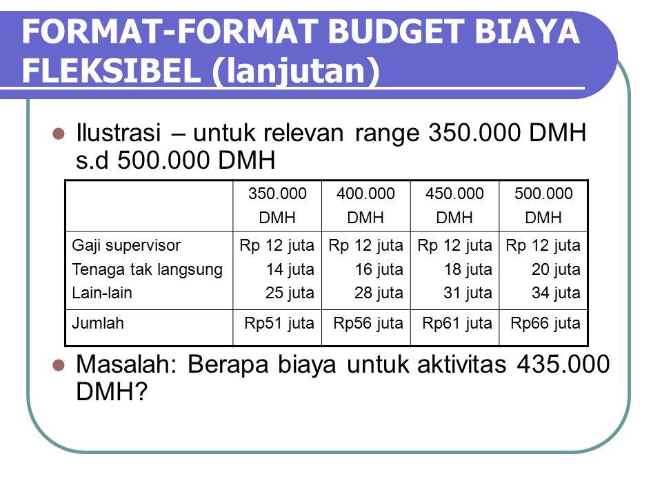 FORMAT-FORMAT BUDGET BIAYA FLEKSIBEL (lanjutan) Ilustrasi – untuk relevan range 350.000 DMH s.d 500.000 DMH Masalah: Berapa biaya untuk aktivitas 435.000 DMH.
