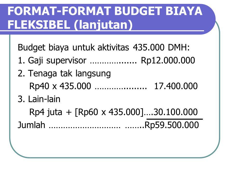 FORMAT-FORMAT BUDGET BIAYA FLEKSIBEL (lanjutan) Budget biaya untuk aktivitas 435.000 DMH: 1.