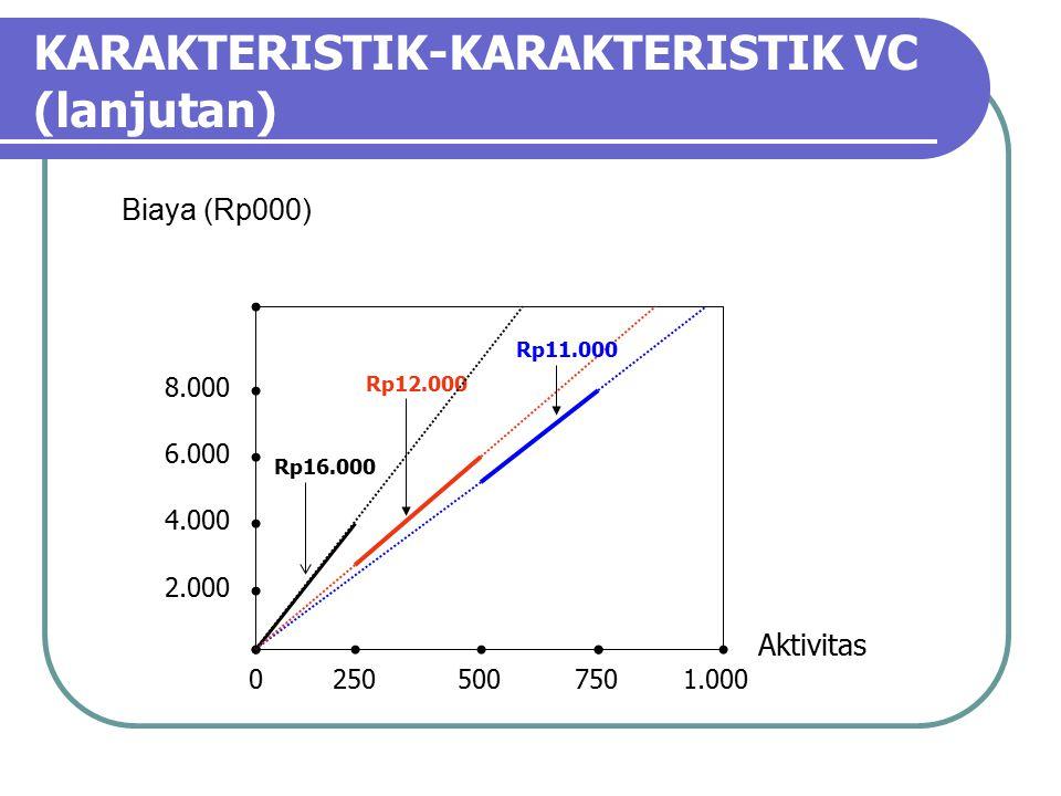 KARAKTERISTIK-KARAKTERISTIK VC (lanjutan) Biaya (Rp000) Aktivitas 02505007501.000 2.000 4.000 6.000 8.000 Rp16.000 Rp12.000 Rp11.000