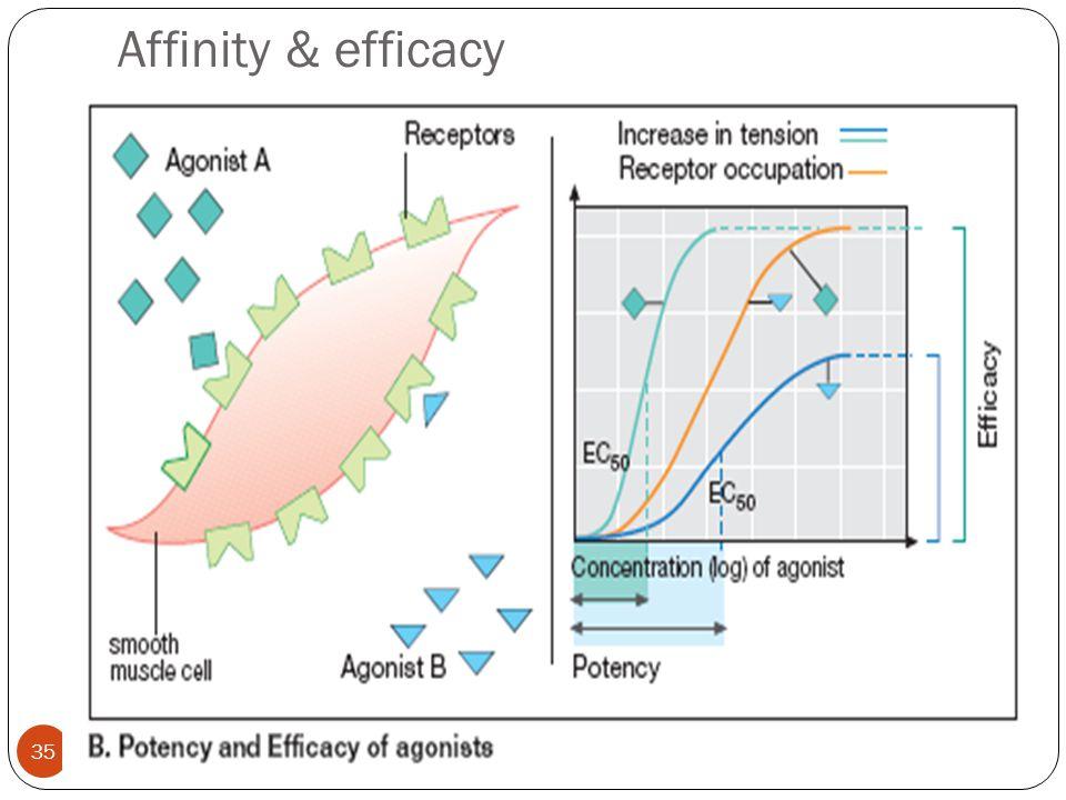 Affinity & efficacy 4/20/2015 35