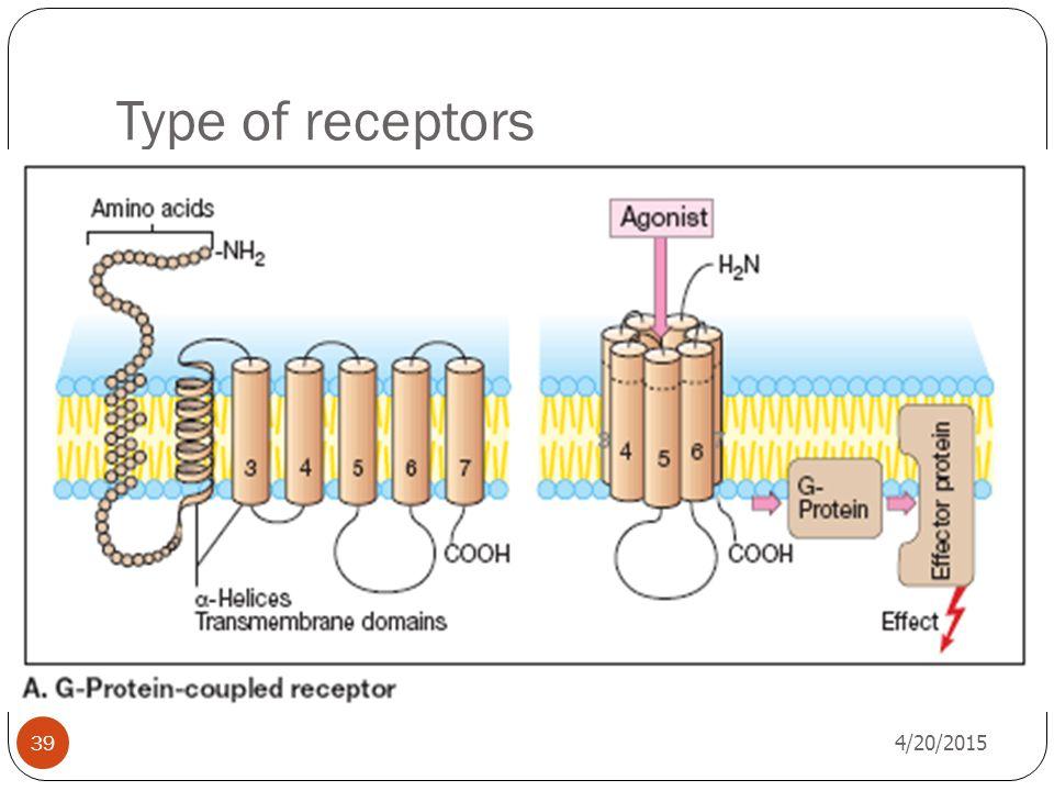 Type of receptors 4/20/2015 39