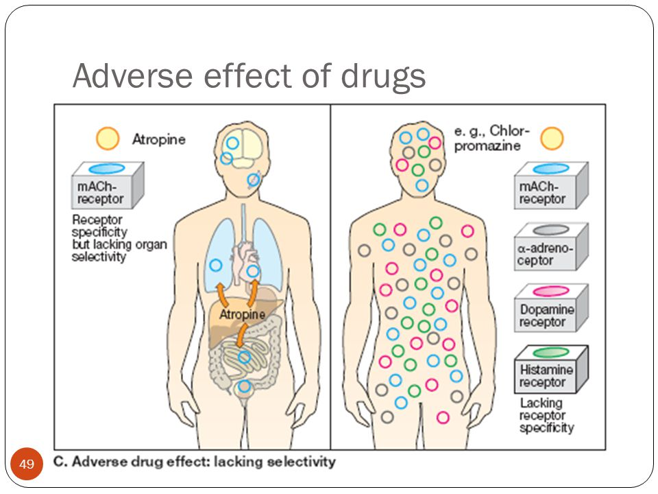 Adverse effect of drugs 4/20/2015 49