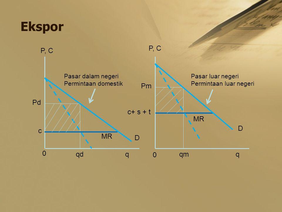 Ekspor P, C Pd Pm c c+ s + t 0 0 qdqmqq D D Pasar dalam negeri Permintaan domestik Pasar luar negeri Permintaan luar negeri MR
