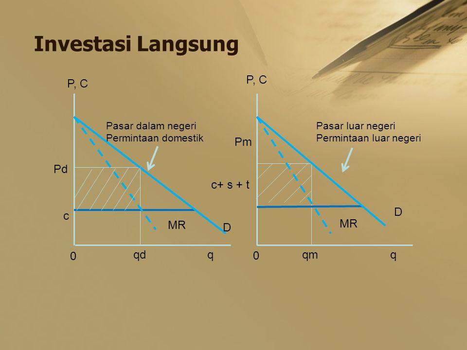 Investasi Langsung P, C Pd Pm c c+ s + t 0 0 qd qmqq D D Pasar dalam negeri Permintaan domestik Pasar luar negeri Permintaan luar negeri MR