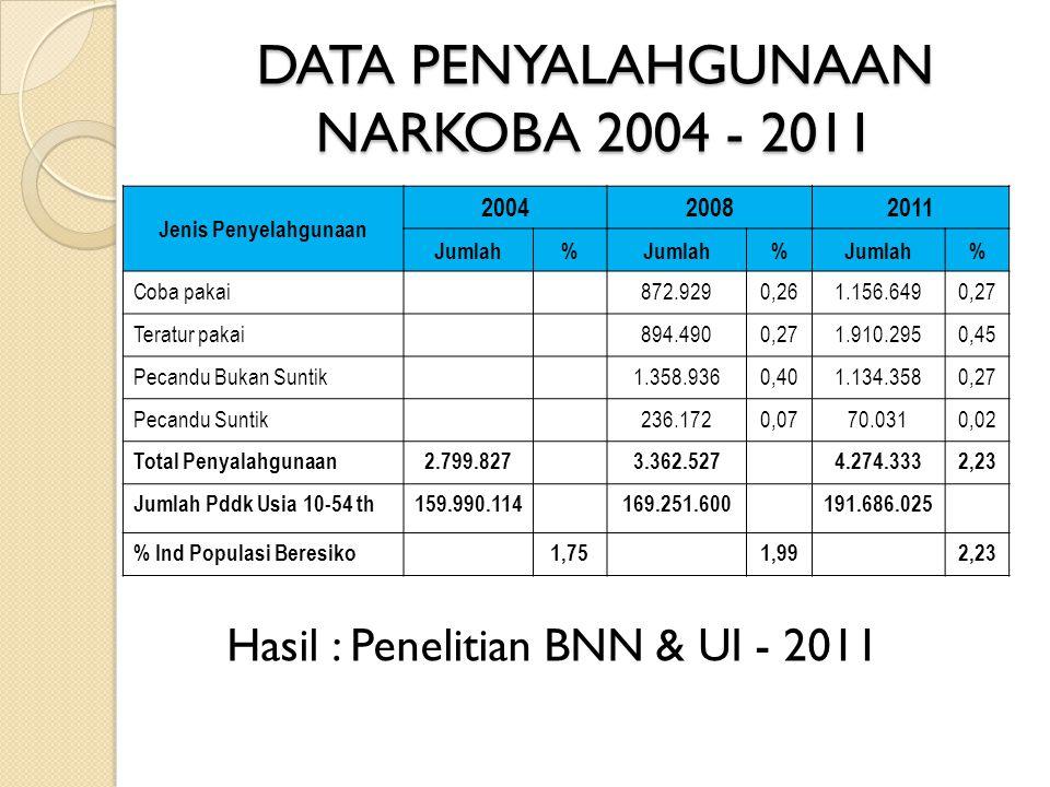DATA PENYALAHGUNAAN NARKOBA 2004 - 2011 Jenis Penyelahgunaan 200420082011 Jumlah% % % Coba pakai872.9290,261.156.6490,27 Teratur pakai894.4900,271.910