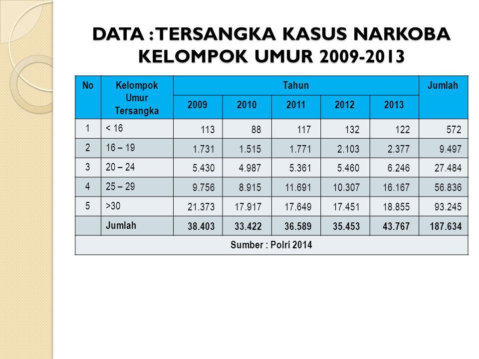 DATA : TERSANGKA KASUS NARKOBA KELOMPOK UMUR 2009-2013 NoKelompok Umur Tersangka TahunJumlah 20092010201120122013 1< 16 113 88 117 132 122 572 216 – 1