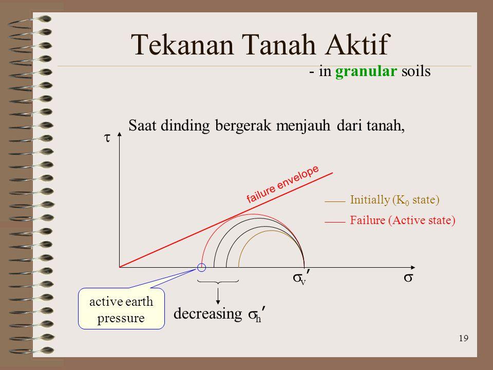 19 Tekanan Tanah Aktif - in granular soils   failure envelope v'v' decreasing  h ' Initially (K 0 state) Failure (Active state) Saat dinding berg