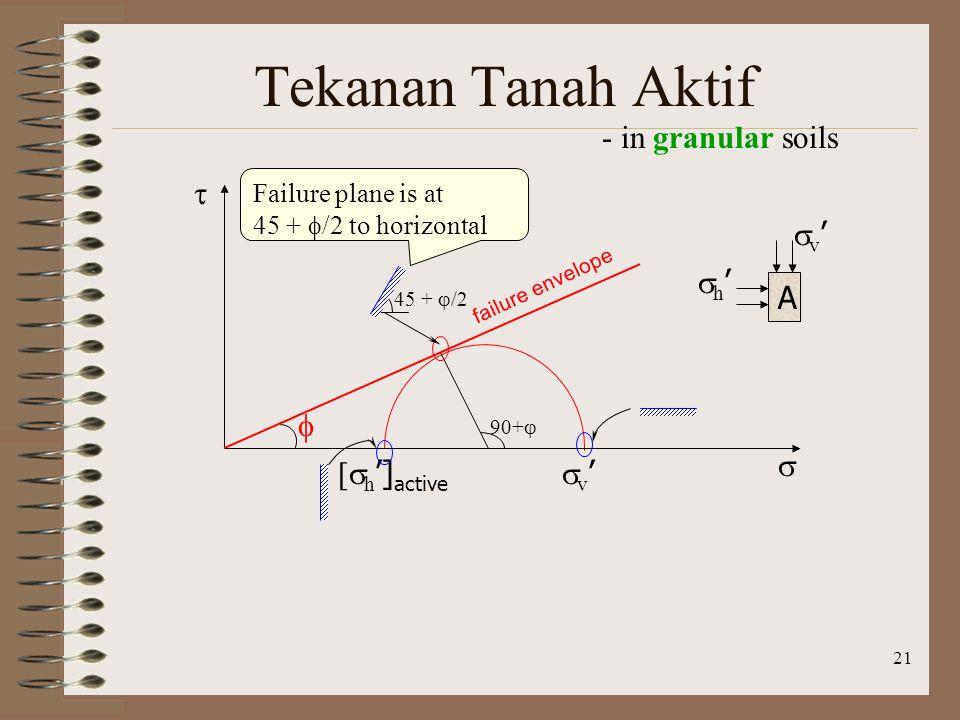 21 Tekanan Tanah Aktif - in granular soils v'v' [  h '] active   failure envelope  A v'v' h'h' 45 +  /2 90+  Failure plane is at 45 +  /2