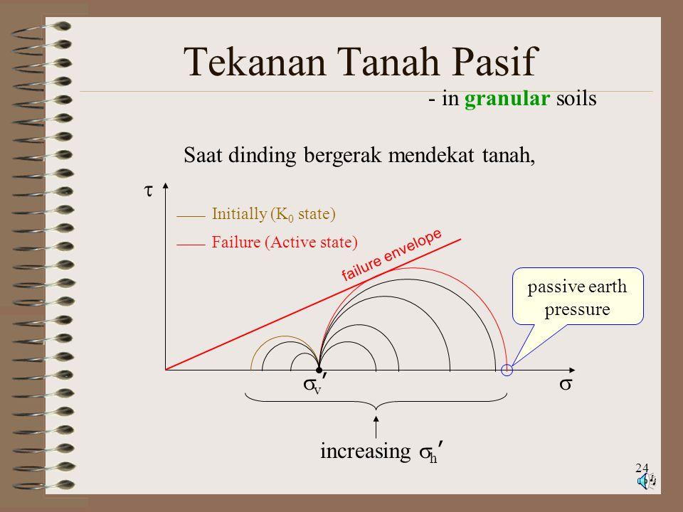 24 Tekanan Tanah Pasif - in granular soils   failure envelope v'v' Initially (K 0 state) Failure (Active state) Saat dinding bergerak mendekat tanah, increasing  h ' passive earth pressure