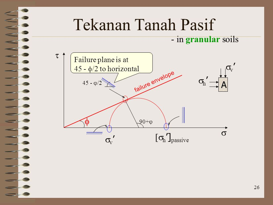 26 Tekanan Tanah Pasif - in granular soils v'v' [  h '] passive   failure envelope  A v'v' h'h' 90+  Failure plane is at 45 -  /2 to horizontal 45 -  /2