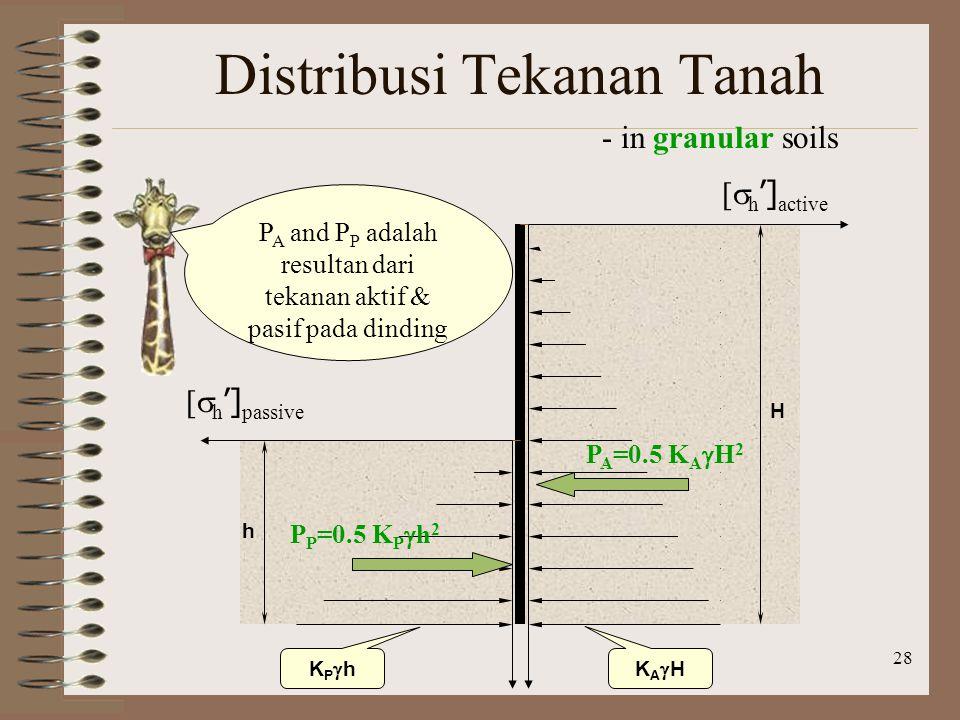 28 Distribusi Tekanan Tanah - in granular soils [  h '] passive [  h '] active H h KAHKAH KPhKPh P A =0.5 K A  H 2 P P =0.5 K P  h 2 P A and P P adalah resultan dari tekanan aktif & pasif pada dinding