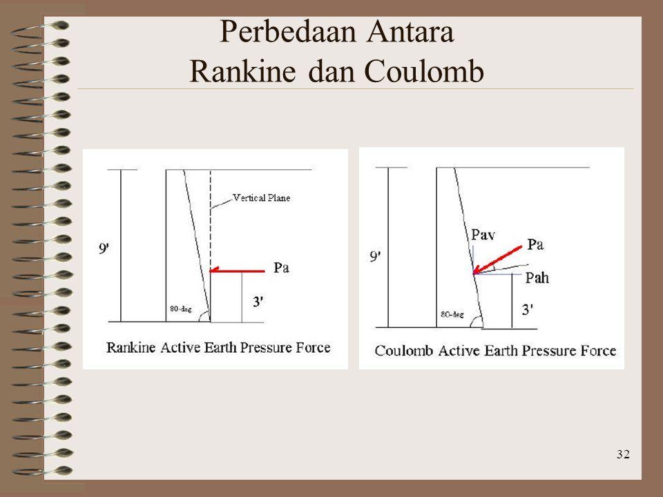 32 Perbedaan Antara Rankine dan Coulomb