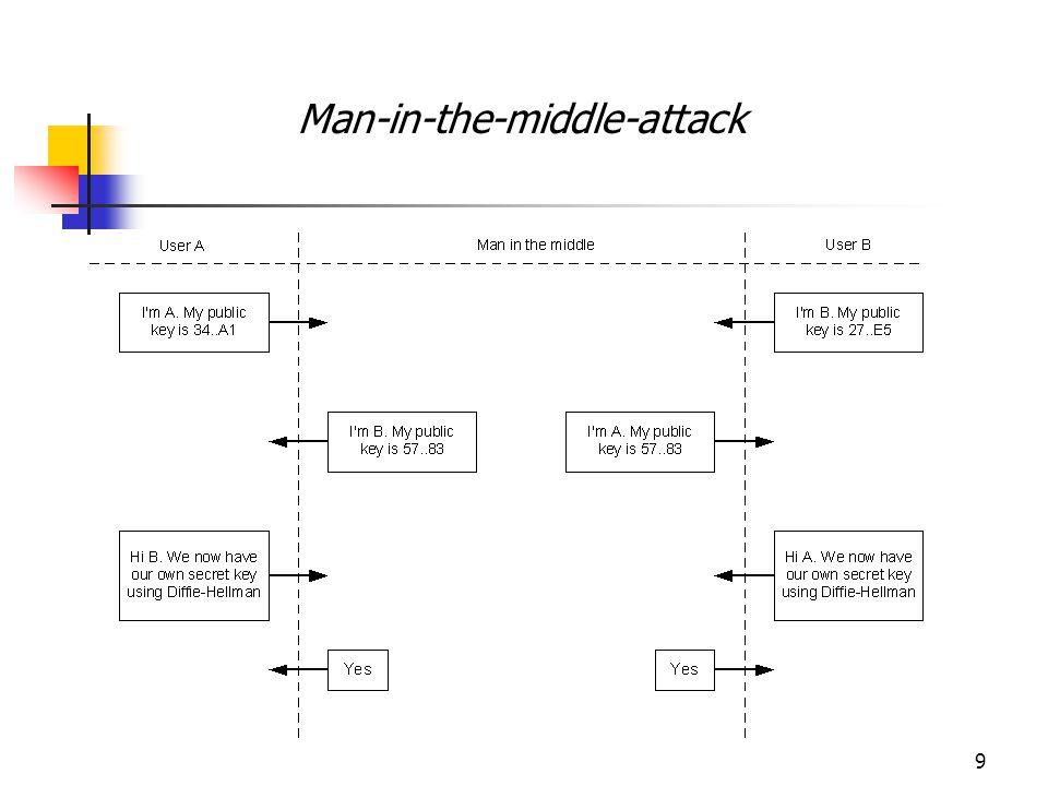 10 Man-in-the-middle-attack Man-in-the-middle attack di bidang e-commerce