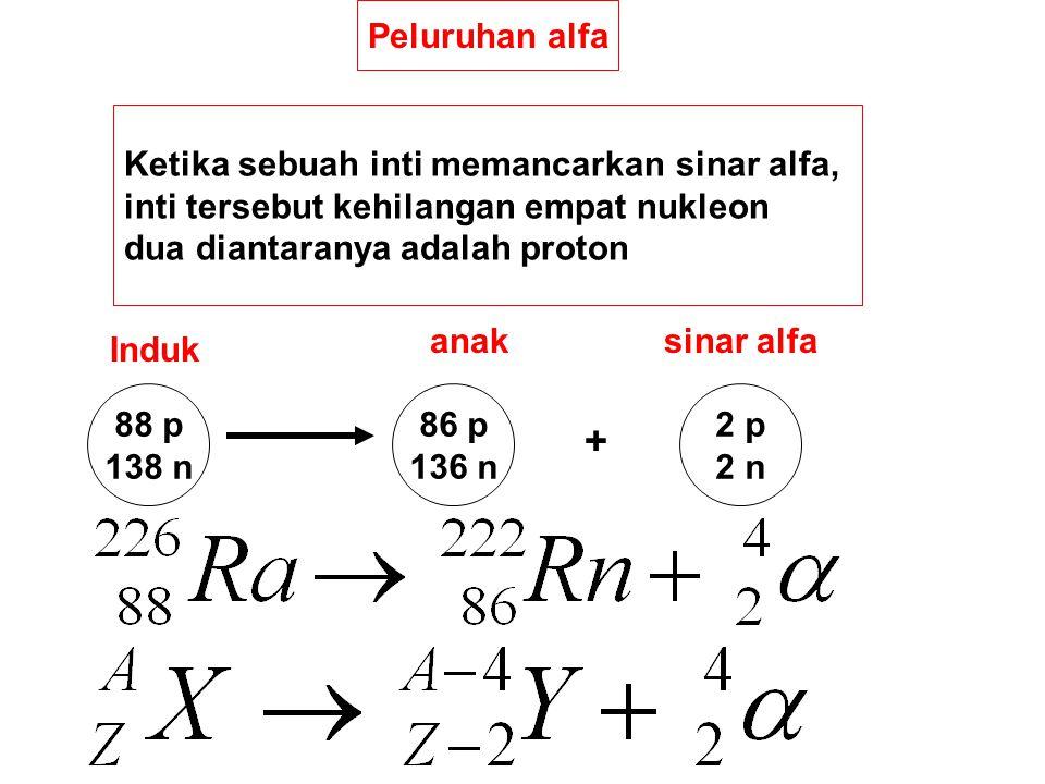 Peluruhan alfa Ketika sebuah inti memancarkan sinar alfa, inti tersebut kehilangan empat nukleon dua diantaranya adalah proton 88 p 138 n 86 p 136 n 2