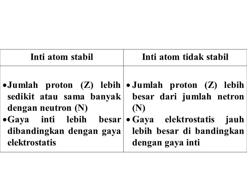 Inti atom stabilInti atom tidak stabil  Jumlah proton (Z) lebih sedikit atau sama banyak dengan neutron (N)  Gaya inti lebih besar dibandingkan deng