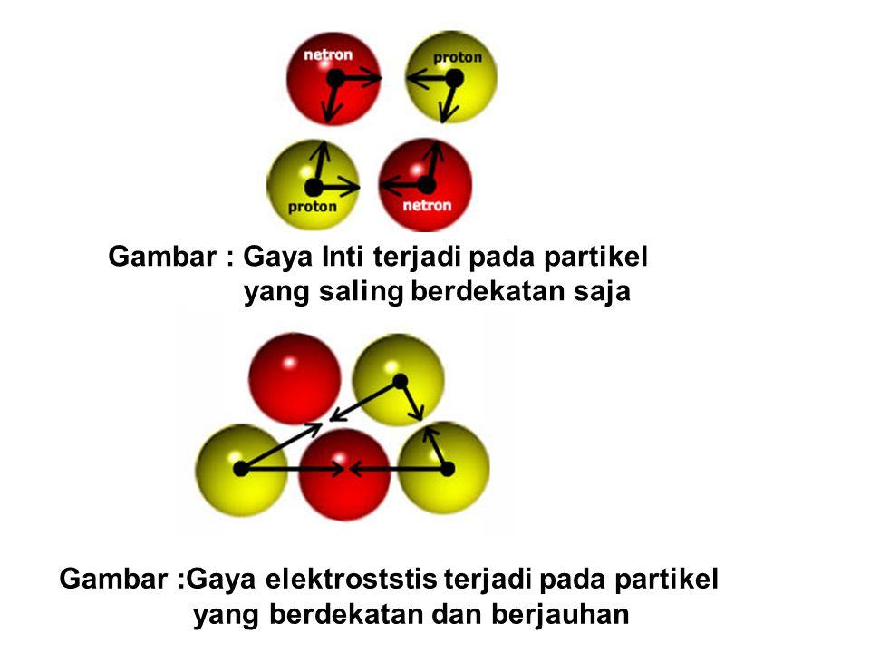 Gambar :Gaya elektroststis terjadi pada partikel yang berdekatan dan berjauhan Gambar : Gaya Inti terjadi pada partikel yang saling berdekatan saja