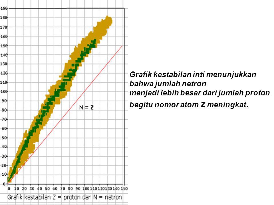 Grafik kestabilan inti menunjukkan bahwa jumlah netron menjadi lebih besar dari jumlah proton begitu nomor atom Z meningkat.