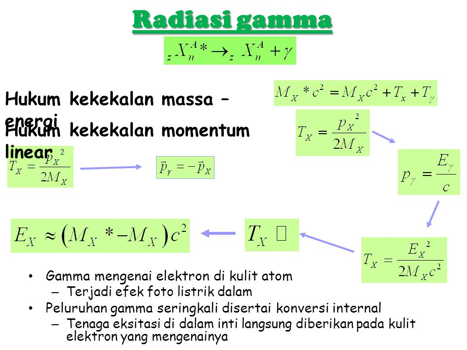 Radiasi gamma Gamma mengenai elektron di kulit atom –Terjadi efek foto listrik dalam Peluruhan gamma seringkali disertai konversi internal –Tenaga eks