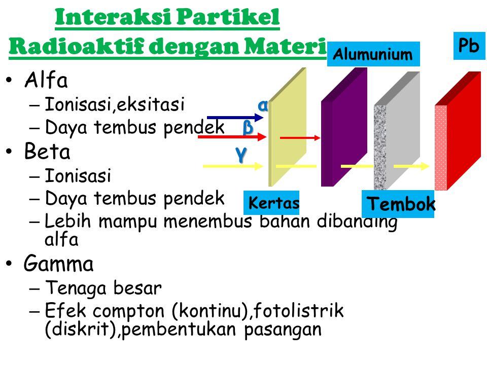 Interaksi Partikel Radioaktif dengan Materi Alfa α –Ionisasi,eksitasi α β –Daya tembus pendek β γBeta γ –Ionisasi –Daya tembus pendek –Lebih mampu men