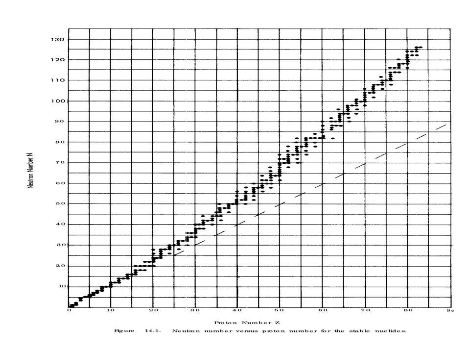 Peluruhan Alfa Hukum kekekalan massa – energi Hukum kekekalan momentum linear Spektrum alfa : diskrit