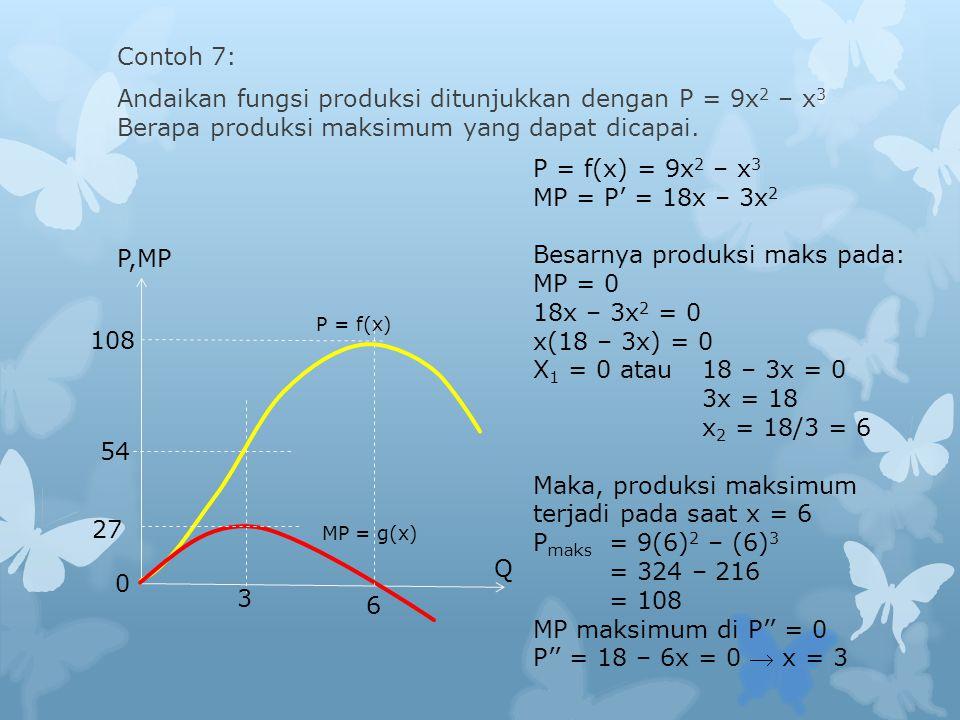54 0 3 MP = g(x) P = f(x) P,MP Q 108 27 Contoh 7: Andaikan fungsi produksi ditunjukkan dengan P = 9x 2 – x 3 Berapa produksi maksimum yang dapat dicapai.