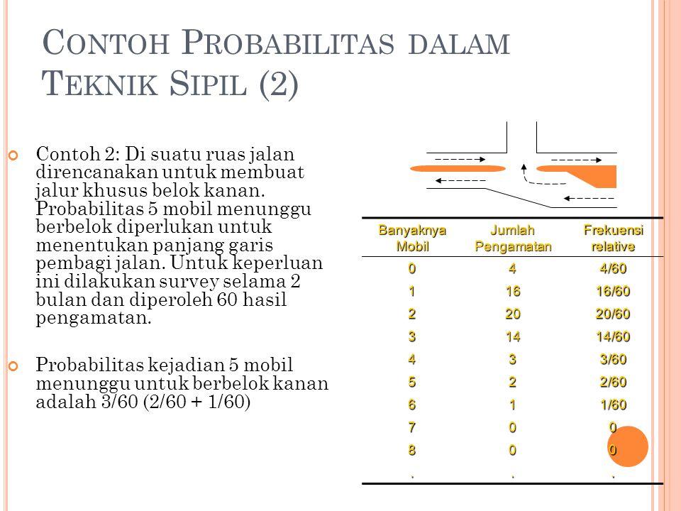 C ONTOH P ROBABILITAS DALAM T EKNIK S IPIL (2) Banyaknya Mobil Jumlah Pengamatan Frekuensi relative 044/60 11616/60 22020/60 31414/60 433/60 522/60 61