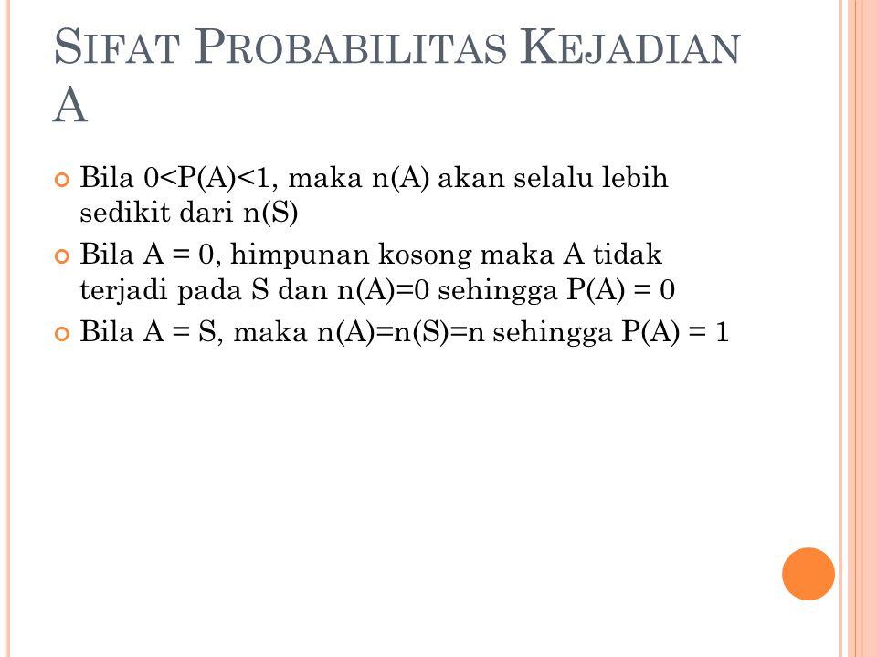 S IFAT P ROBABILITAS K EJADIAN A Bila 0<P(A)<1, maka n(A) akan selalu lebih sedikit dari n(S) Bila A = 0, himpunan kosong maka A tidak terjadi pada S