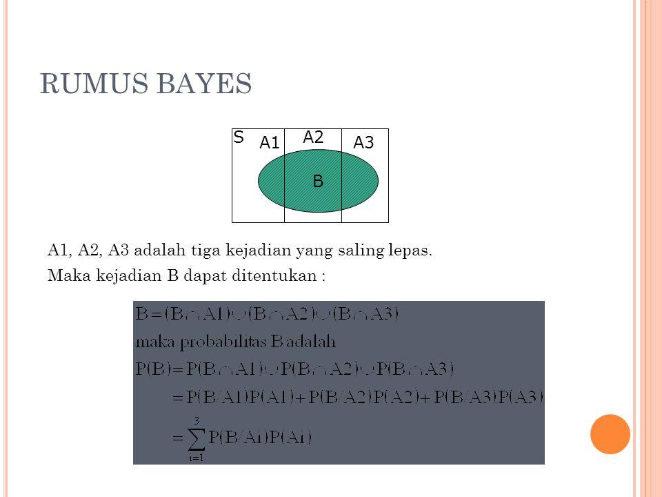 RUMUS BAYES A1, A2, A3 adalah tiga kejadian yang saling lepas. Maka kejadian B dapat ditentukan : B S A1 A2 A3
